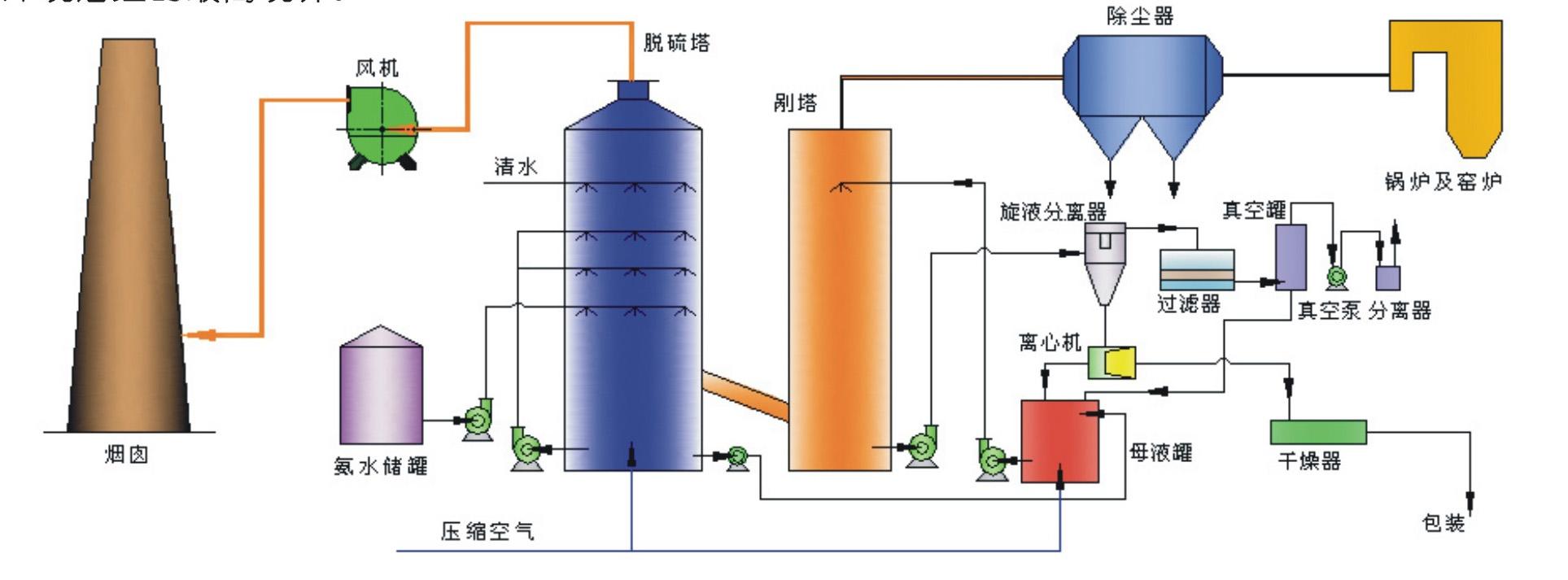 氨法脱硫.jpg